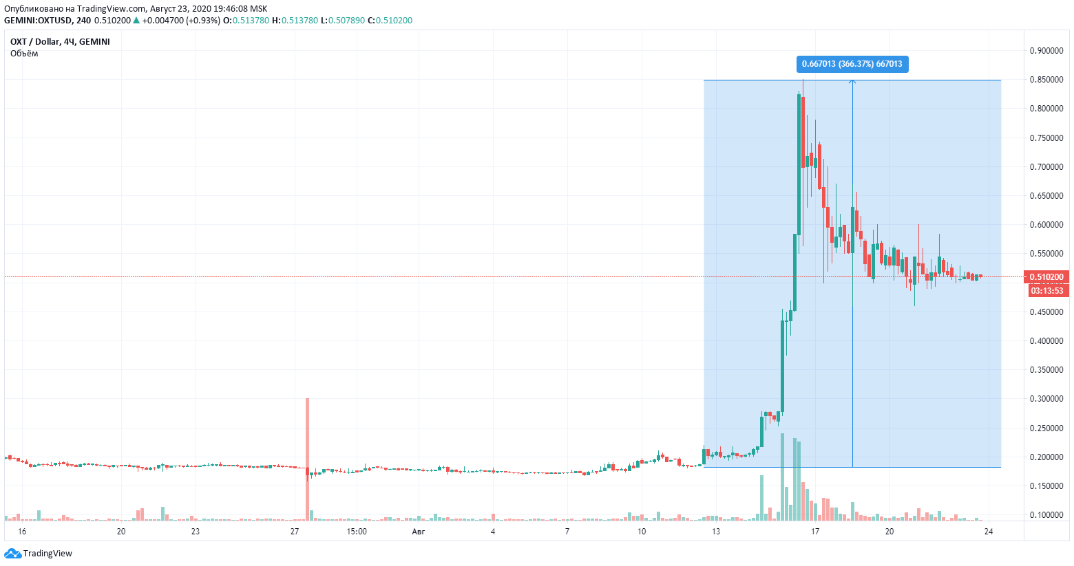 altcoin trading chart