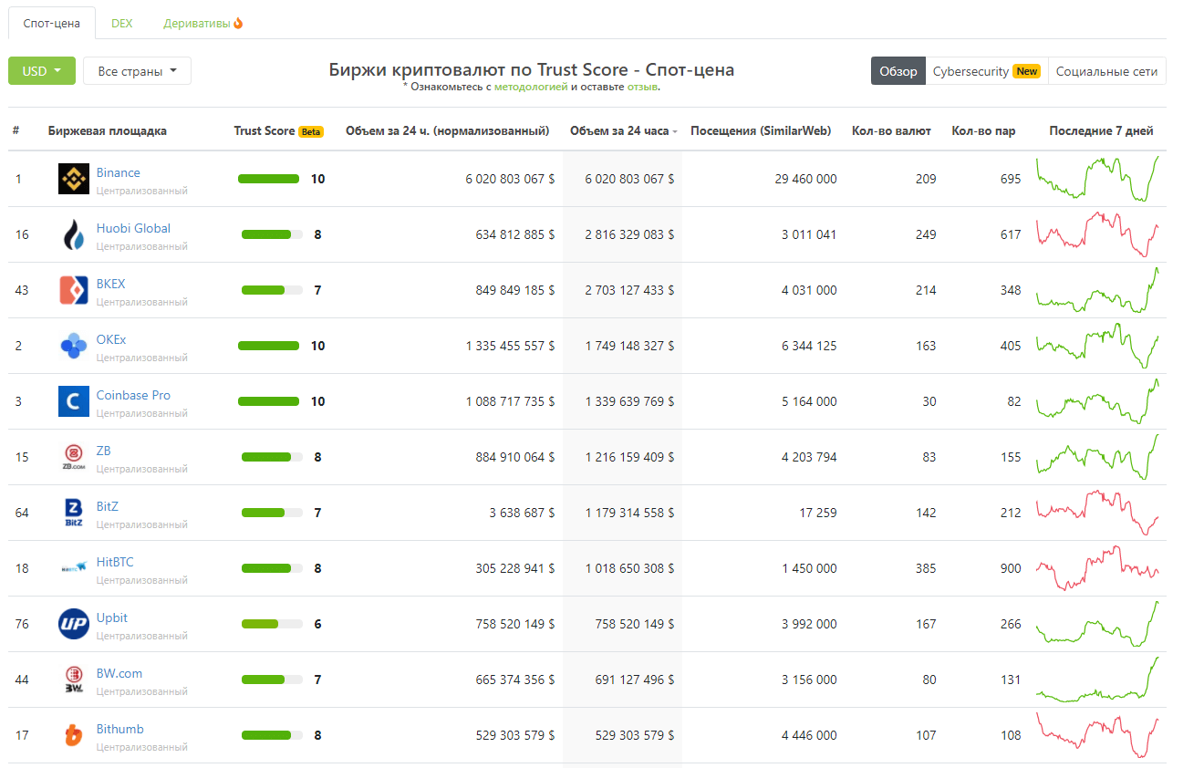 cryptocurrency rating of the exchange