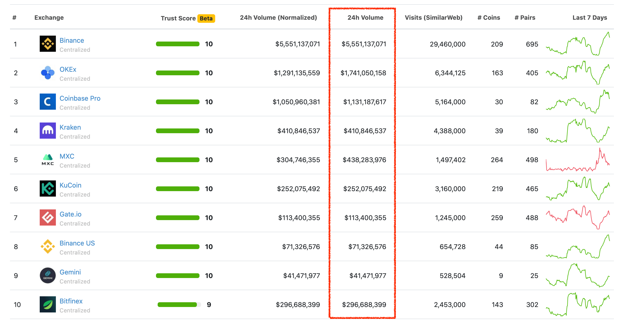 Trading volumes of cryptocurrency exchanges